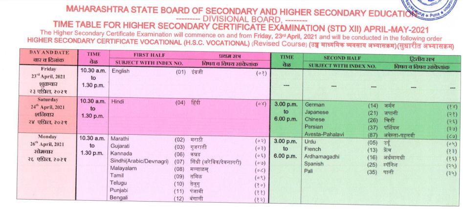 mahahsscboard.in Time Table 2021